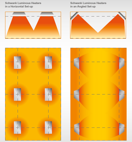 High intensity heaters in 2 setups Image